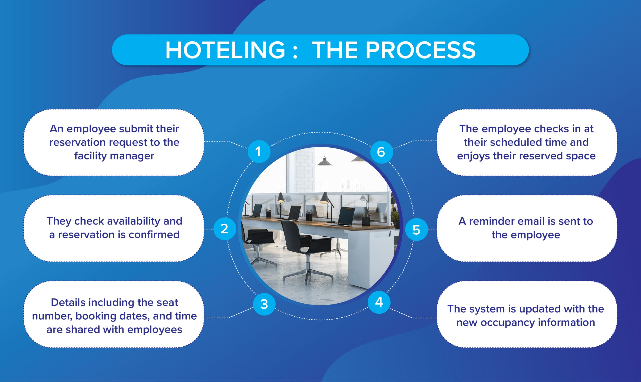 what is the hoteling process